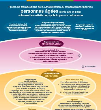 Protocole thérapeutique pour personnes âgées subissant les méfaits des médicaments d'ordonnance (version en ligne)