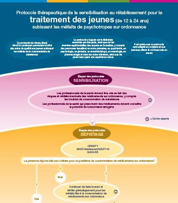 Protocole thérapeutique pour jeunes subissant les méfaits des médicaments d'ordonnance (version en ligne)