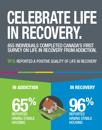 Celebrate Life in Recovery [infographic]