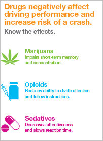 Drug-Impaired Driving: Know the Effects  [infographic]