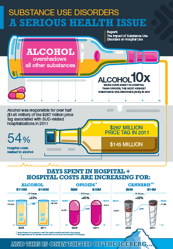 Substance Use Disorders: A Serious Health Issue [infographic]
