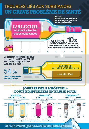 Troubles liés aux substances : Un grave problème de santé [infographie]