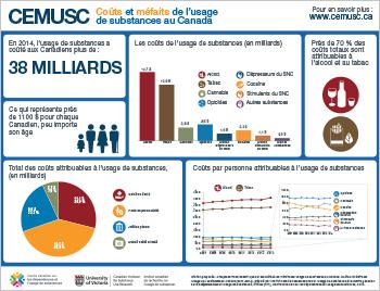 Coûts et méfaits de l'usage de substances au Canada : 2007-2014 (Rapport en bref)
