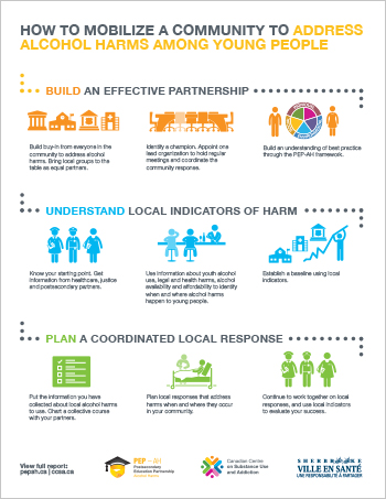 How to Mobilize a Community to Address Alcohol Harms among Young People [infographic]