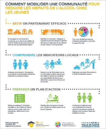 Comment mobiliser une communauté pour réduire les méfaits de l'alcool chez les jeunes [infographie]