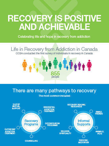 Recovery is Positive and Achievable [infographic]
