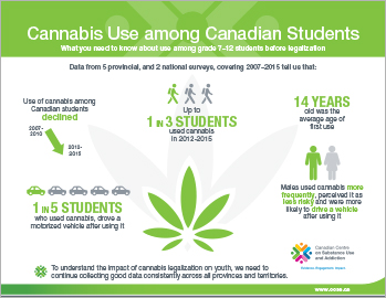 Cannabis Use among Canadian Students [infographic]