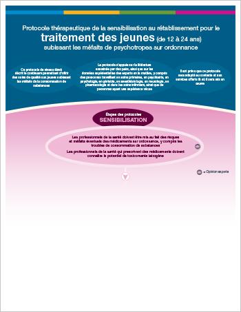 Protocole thérapeutique pour jeunes subissant les méfaits des médicaments d'ordonnance (version imprimable)