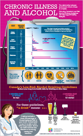 Chronic Illness and Alcohol [infographic]
