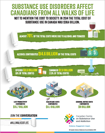 Cost of substance use in Canada to Society [fact sheet]