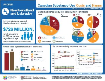 Newfoundland and Labrador Substance Use Costs and Harms