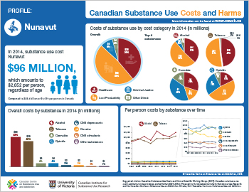Nunavut Substance Use Costs and Harms