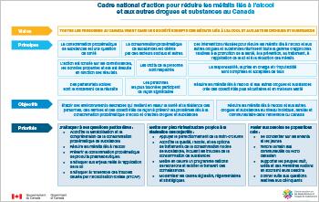 Cadre national d'action pour réduire les méfaits liés à l'alcool et aux autres drogues et substances au Canada [Tableau]