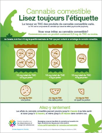 Cannabis comestible : Lisez toujours l'étiquette [infographie]