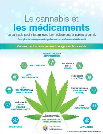 Le cannabis et les médicaments [infographie]
