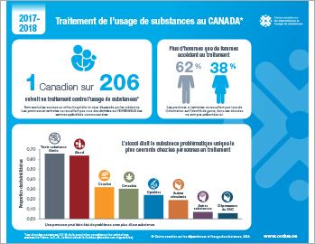 Traitement de l'usage de substances au Canada en 2017–2018 [infographie]