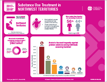 Substance Use Treatment in the Northwest Territories 2017–2018 [infographic]