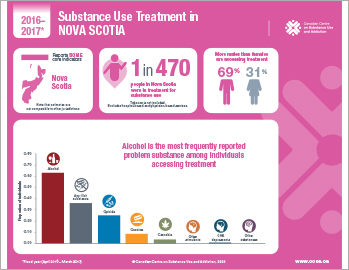 Substance Use Treatment in Nova Scotia 2016–2017 [infographic]