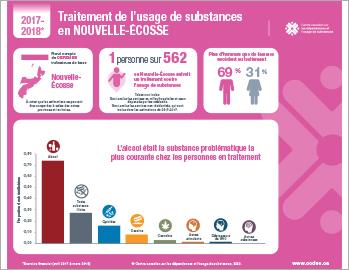 Traitement de l'usage de substances en Nouvelle-Écosse en 2017–2018 [infographie]