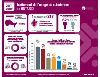 Traitement de l'usage de substances en Ontario en 2017–2018  [infographie]
