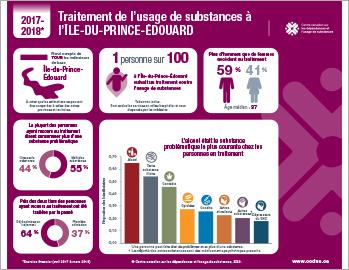Traitement de l'usage de substances à l'Île-du-Prince-Édouard en 2017–2018 [infographie]