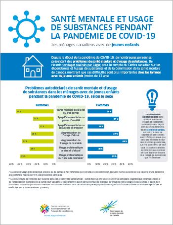 Santé mentale et usage de substances pendant la pandémie de COVID-19 : les ménages canadiens avec de jeunes enfants [infographie]
